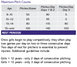 softball pitch counts